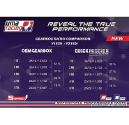 UMA Racing Close Ratio 5 speed Gear Set - Yamaha T135 (5-Speed)/T150/Fz150i  Vixion